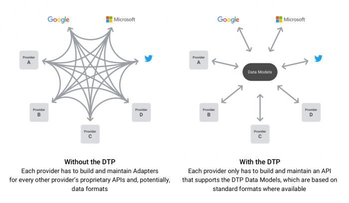 Facebook, Google, Microsoft y Twitter se unen para facilitar la migración de datos entre servicios 2