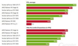 AMD RX Vega 64 vs GTX 1080Ti Benchmark: ¡Nvidia recibe una bofetada en la cara!