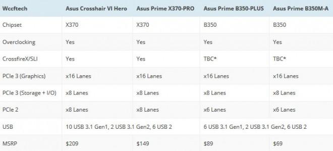 AMD Ryzen: Placas madre AM4 en Asus, Biostar, MSI, ASRock y Gigabyte 4