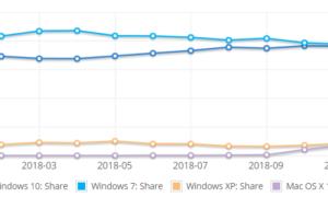 Windows 10 supera a Windows 7 en número de usuarios