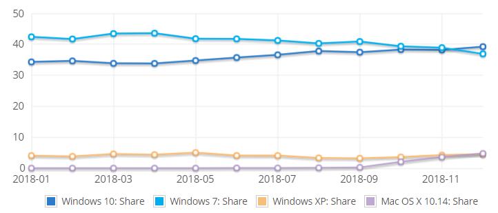 Windows 10 supera a Windows 7 en número de usuarios 2