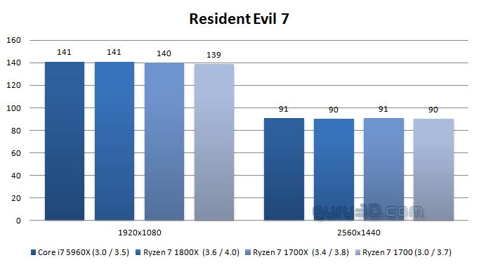 AMD Ryzen 7 1700 : una excelente alternativa para los jugadores, la prueba en puntos de referencia 10