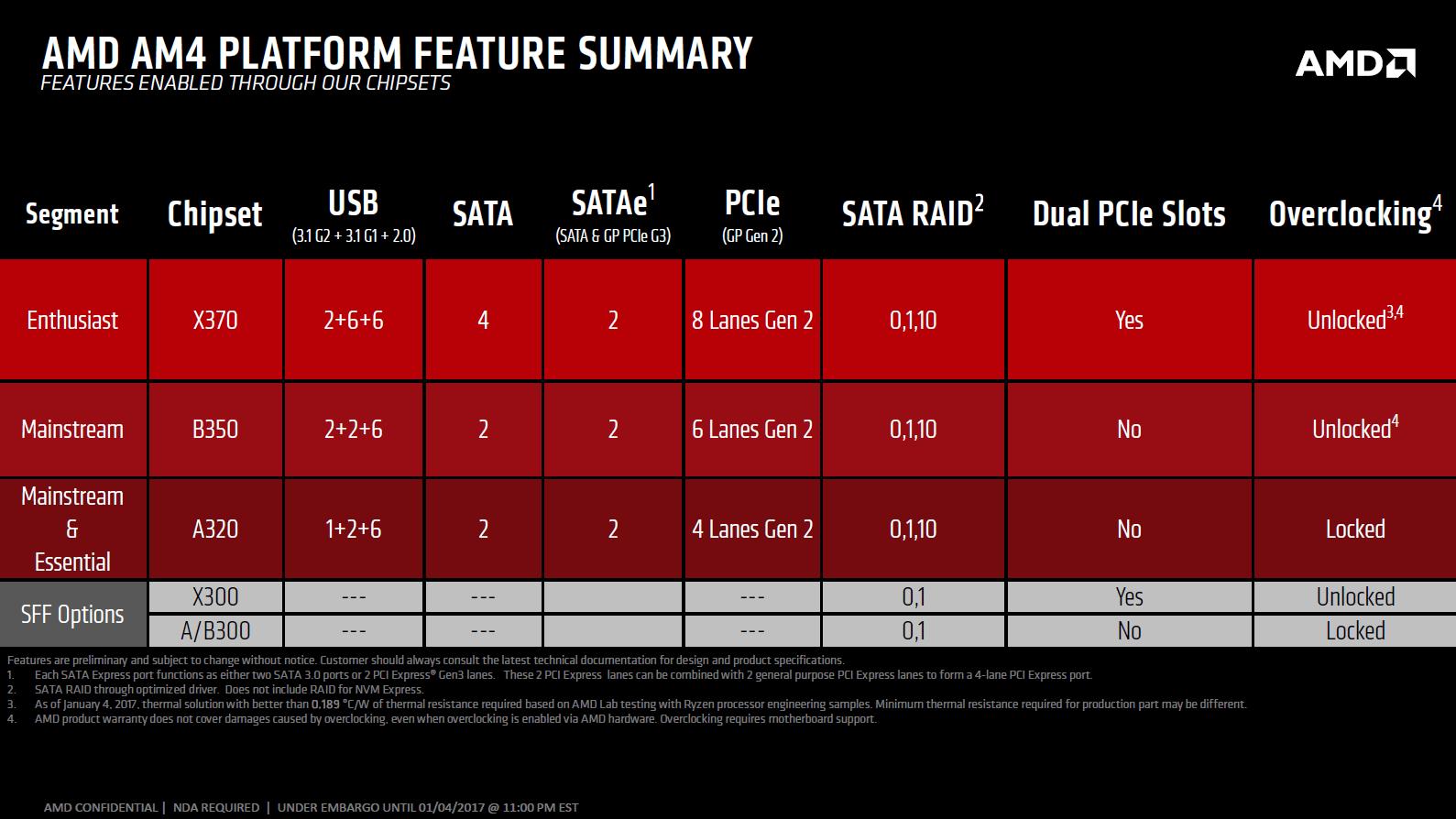 AMD Ryzen: Placas madre AM4 en Asus, Biostar, MSI, ASRock y Gigabyte 2