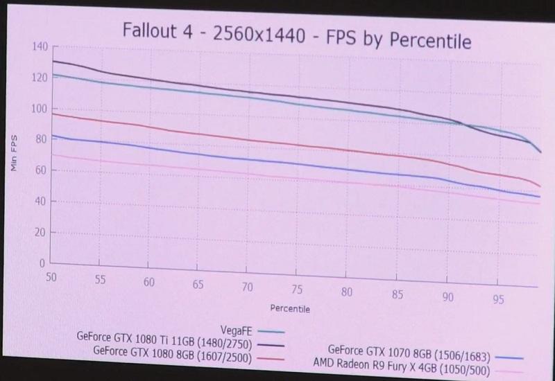AMD Vega Frontier Edition: un punto de referencia sitúa la tarjeta gráfica un paso por debajo de la GTX 1080 Ti 2
