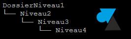 Linux: crear una estructura de árbol de directorios 2