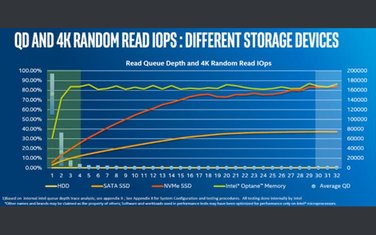 ¿Memorias de Optano, reemplazo de SSD? 6