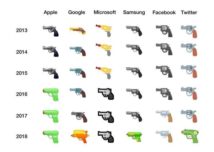 Google, Facebook y Microsoft siguen a Apple e intercambian armas de fuego emoji 2