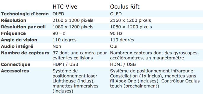 HTC Vive: precios, ficha técnica, todo lo que necesitas saber 3
