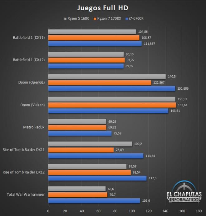 AMD Ryzen 5 1600 : puntos de referencia muy prometedores en los videojuegos 3