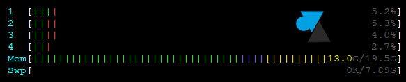 Cómo monitorizar el rendimiento del sistema bajo Linux