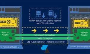 Novedades de Hyper-V en Windows Server 2012 R2