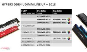 HyperX amplía las líneas de memoria DDR4 Predator y Predator RGB