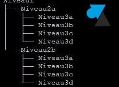 Linux: crear una estructura de árbol de directorios