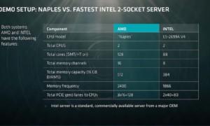 AMD Ryzen Naples: una CPU de 32 núcleos de potencia monstruosa pronto será liberada