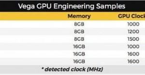 AMD Vega: una tarjeta gráfica monstruosa de doble núcleo con 16 GB de superficies de RAM