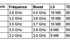 AMD Ryzen 5: fecha de lanzamiento 11 de abril, los precios comienzan en 140 euros!