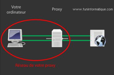 ¿Qué es un proxy y cómo usarlo correctamente? 3