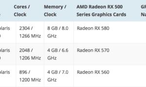 AMD Radeon RX500: los precios y la fecha de lanzamiento el 10 de abril se están filtrando, el RX 580 de € 234