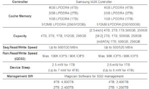Samsung lanza una nueva línea de unidades SSD, cumple con las normas 860 Evo y 860 Pro