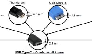 USB tipo C: todo lo que necesita saber sobre el conector universal todo en uno del futuro