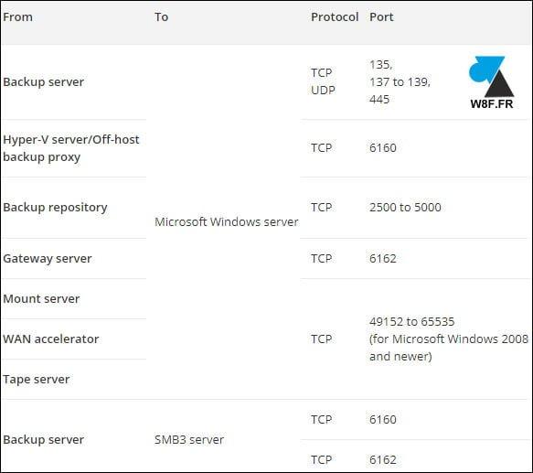 Veeam Backup: abre los puertos TCP del firewall