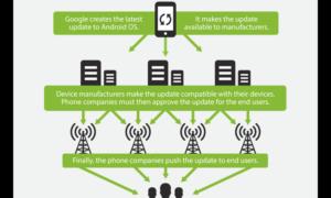 ¿Qué es el problema de fragmentación de Android - ¿Puede Google arreglarlo?