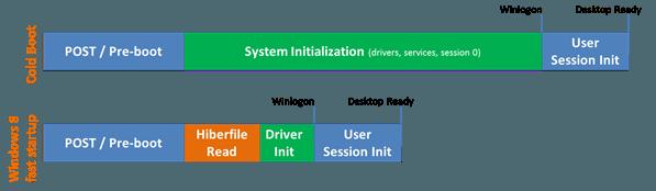 Habilitar Bloqueo Numérico al iniciar o reiniciar en Windows 10/8/7 1