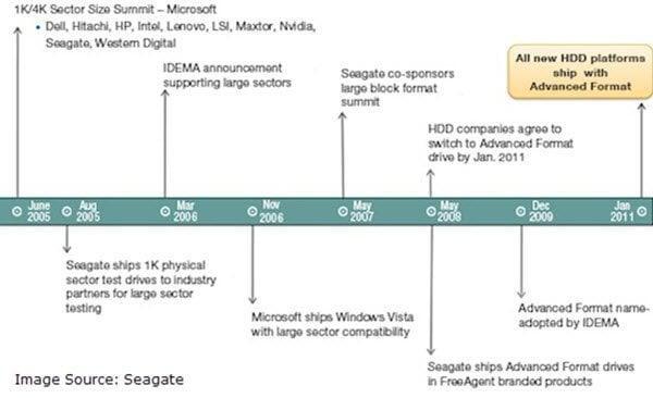 ¿Qué son los discos duros sectoriales 4K? ¿Qué es la política de soporte técnico de Windows?