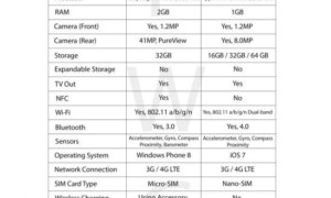 Apple iPhone 5S vs Nokia Lumia 1020 Cuadro comparativo