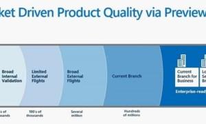 Windows Server 2016 Ediciones, precios, disponibilidad y características