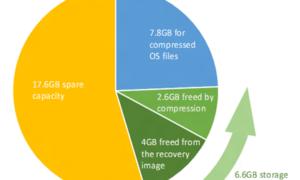 Utilice la función de sistema operativo compacto para reducir el tamaño del sistema operativo Windows 10