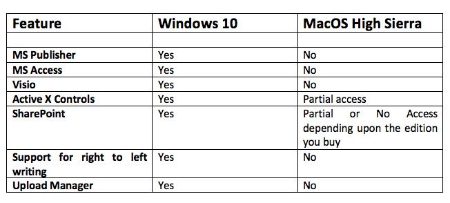 Microsoft Office para Mac vs Windows - Diferencias
