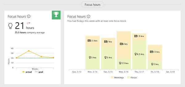 Análisis de Delve: Un nuevo y potente complemento para Office 365