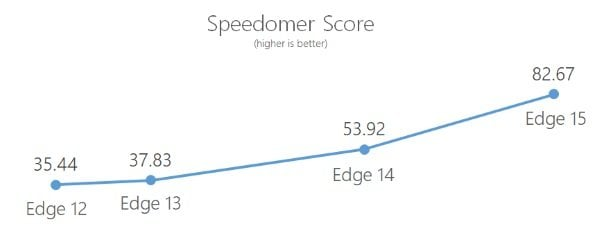Nuevas y geniales características del navegador Edge en Windows 10 v1703