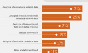 Gran consumo y uso de datos - Explicación sencilla de los principales usos