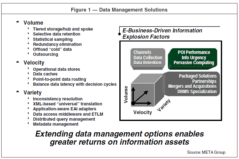 Big Data 3 Vs - Conceptos y modelos