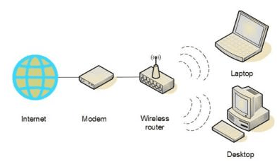 How to set up your wireless network connection in Windows 10/8/7 3