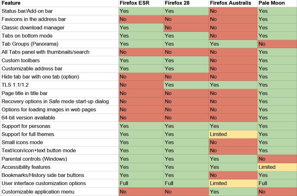 Navegador Firefox vs Pale Moon - ¿Cuál es mejor?