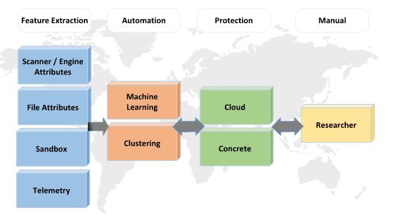 Capacidades de aprendizaje de Windows Defender en Windows 10