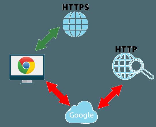 Salvador de datos de Google: Ahorra ancho de banda mientras navegas en Chrome