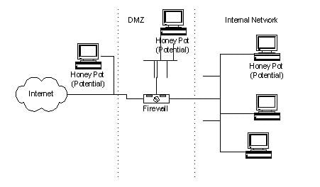 Qué son los Honeypots y cómo pueden proteger los sistemas informáticos