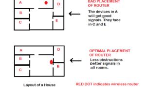 Aumentar la velocidad de WiFi y la potencia de la señal y el área de cobertura