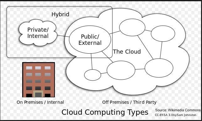 ¿Qué es Hybrid Cloud? Definición, ventajas y beneficios 1