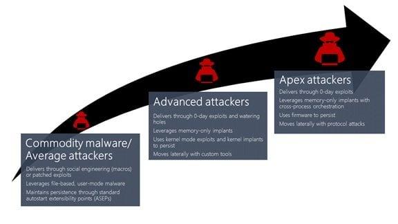 Detección de inyecciones maliciosas de procesos cruzados con Windows Defender ATP
