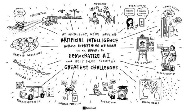 Microsoft explica cómo la Inteligencia Artificial dará forma a nuestro futuro