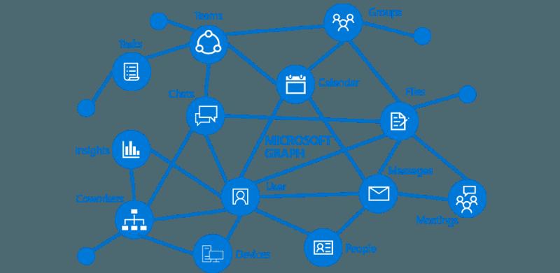 Gráfico de Microsoft Todo lo que necesitas saber