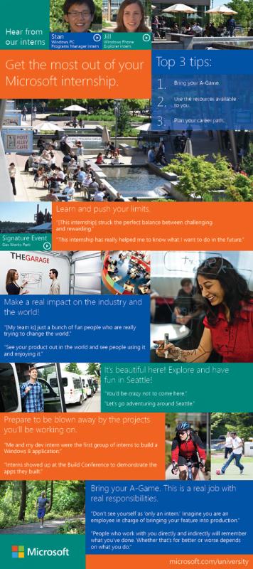 Infografía: Experiencia en prácticas de Microsoft