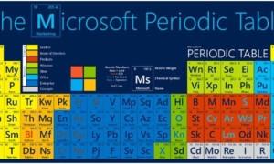 Tabla periódica de Microsoft: La ciencia de las relaciones