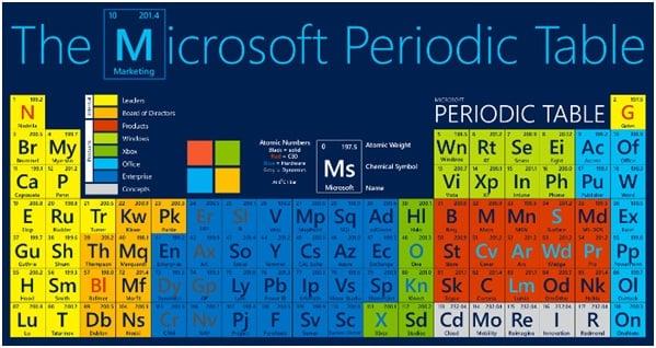 Tabla periódica de Microsoft: La ciencia de las relaciones 1