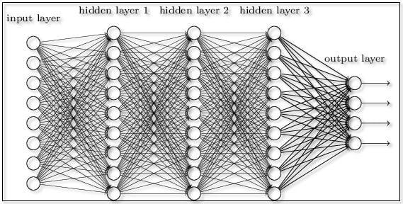 Qué es el Aprendizaje Profundo y la Red Neural